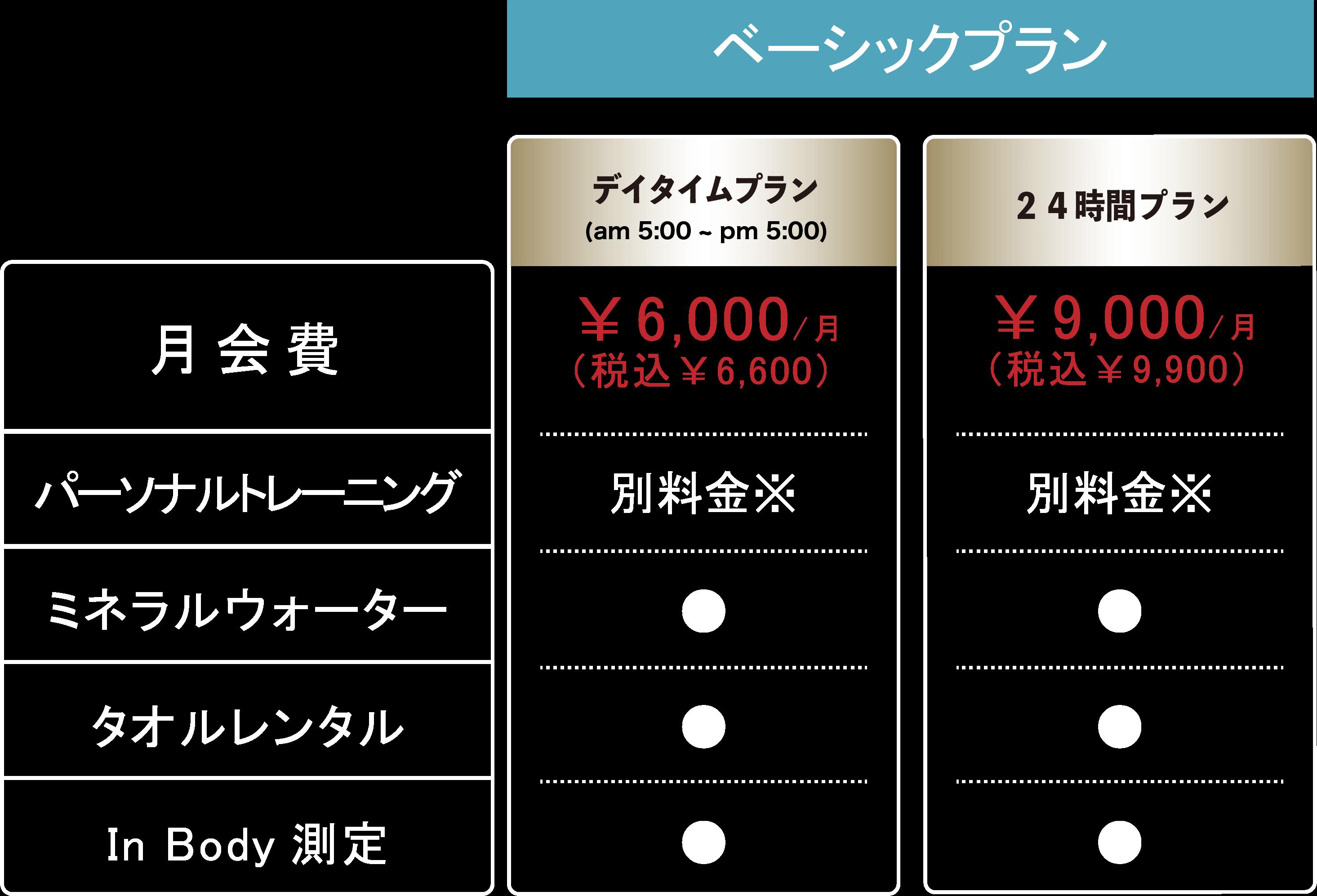 プラン比較表
